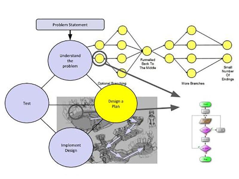 Design Process Interactive Narrative