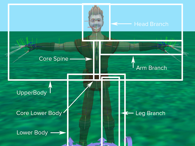 Manipulating Biped Joints